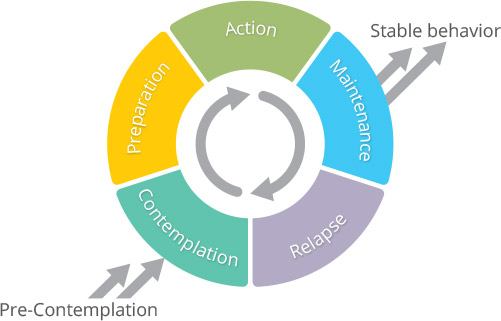 stages of change model.jpg